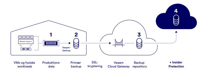 Sådan sikrer Veeam© Cloud Connect jeres backupdata mod ransomware
